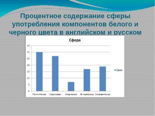Процентное содержание сферы употребления компонентов белого и черного цвета в