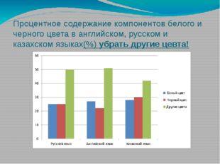 Процентное содержание компонентов белого и черного цвета в английском, русско