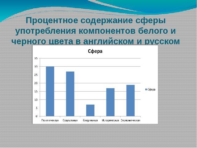 Процентное содержание сферы употребления компонентов белого и черного цвета в...