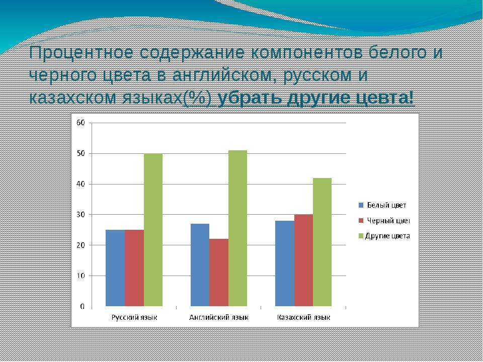 Процентное содержание компонентов белого и черного цвета в английском, русско...