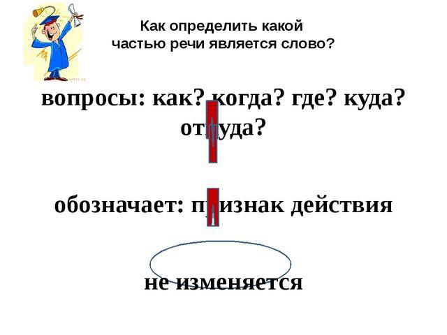 Как определить какой частью речи является слово? вопросы: как? когда? где? к...