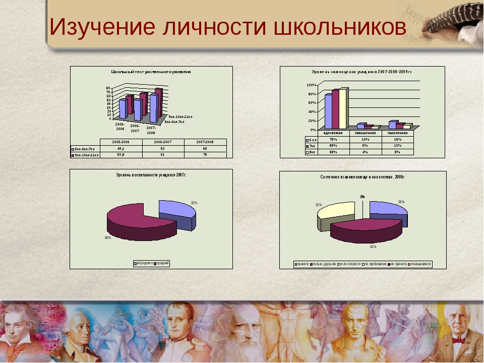 Изучение личности школьников
