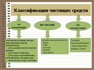 Классификация чистящих средств по назначению по составу По консистенции для