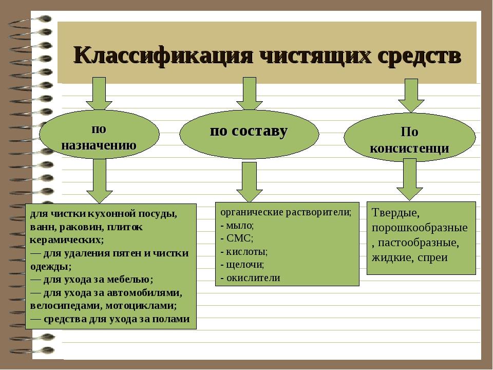 Классификация чистящих средств по назначению по составу По консистенции для...