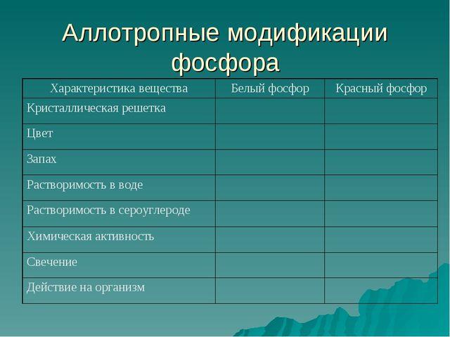 Аллотропные модификации фосфора Характеристика веществаБелый фосфорКрасный...