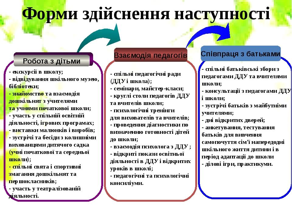 Взаємодія педагогів Співпраця з батьками - спільні педагогічні ради (ДДУ і ш...