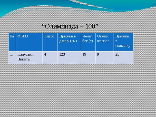 """Олимпиада – 100"" № Ф.И.О. Класс Прыжки в длину (см) Челн. бег (с) Отжим. от..."