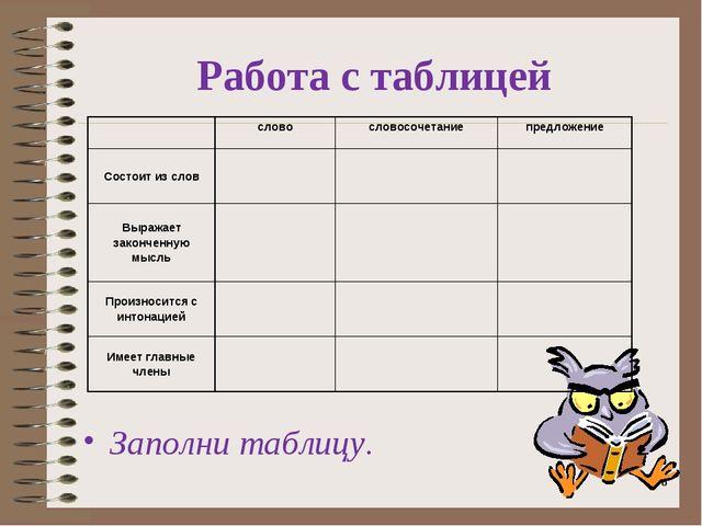 Заполни таблицу. * Работа с таблицей словословосочетаниепредложение Состо...