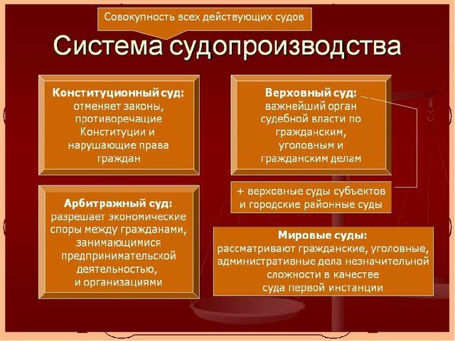СТУКТУРА СУДЕБНОЙ ВЛАСТИ В ГОСУДАРСТВЕ: Составляющие Яненко Е.Д.