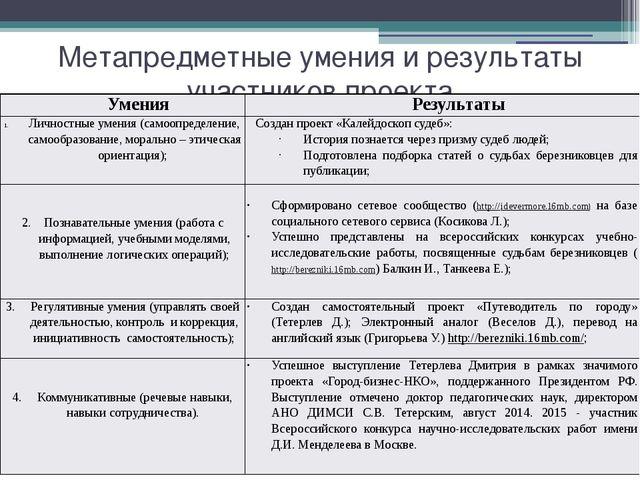 Метапредметные умения и результаты участников проекта Умения Результаты Лично...