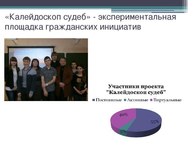 «Калейдоскоп судеб» - экспериментальная площадка гражданских инициатив