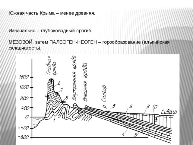 Южная часть Крыма – менее древняя. Изначально – глубоководный прогиб. МЕЗОЗОЙ...