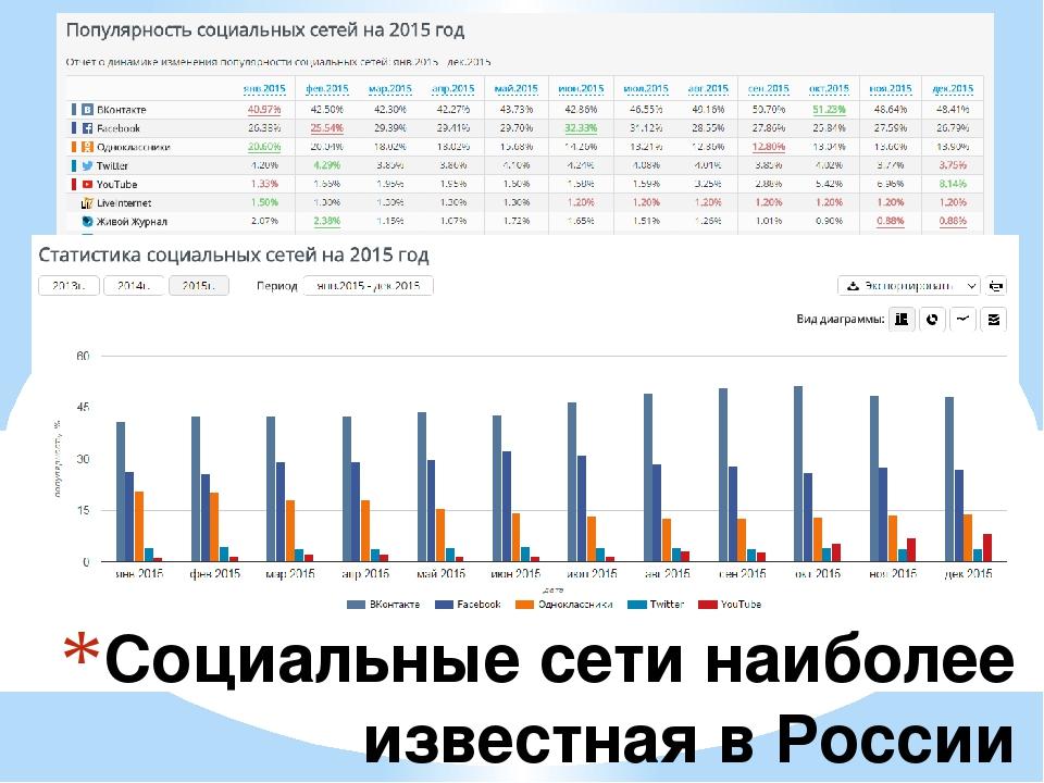 Социальные сети наиболее известная в России