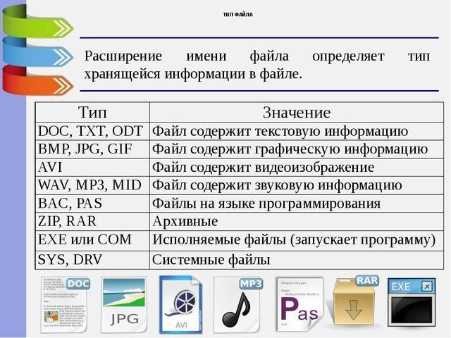 ТИП ФАЙЛА Расширение имени файла определяет тип хранящейся информации в файле...