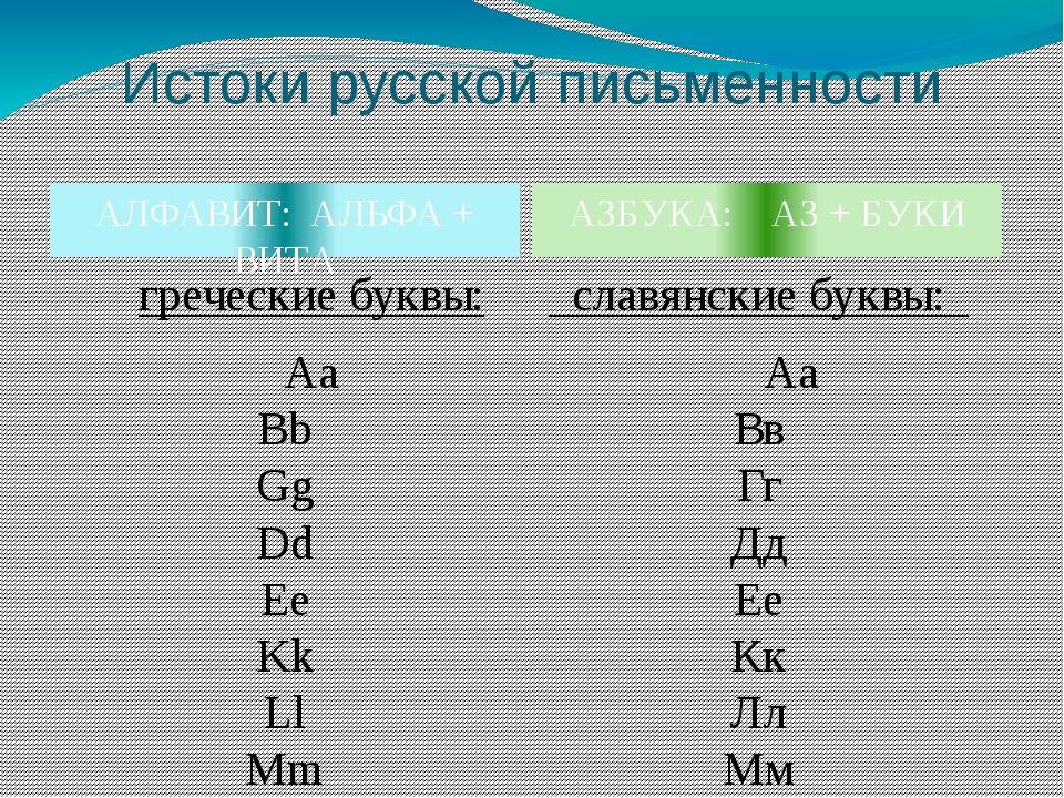 Истоки русской письменности АЗБУКА: АЗ + БУКИ АЛФАВИТ: АЛЬФА + ВИТА гречески...