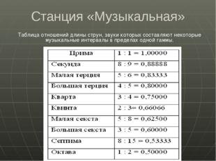 Станция «Музыкальная» Таблица отношений длины струн, звуки которых составляют