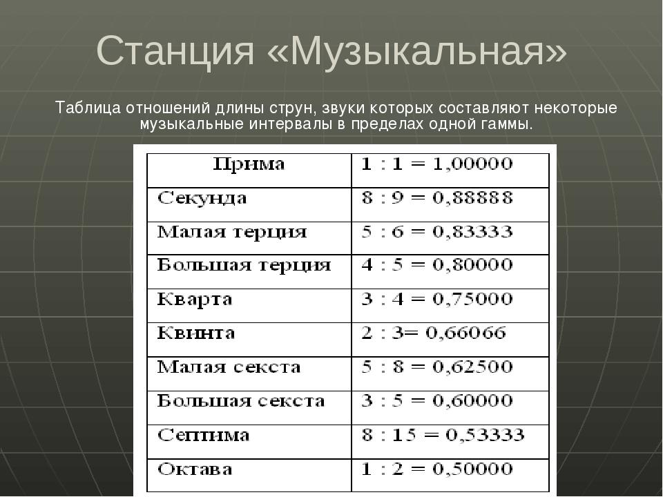 Станция «Музыкальная» Таблица отношений длины струн, звуки которых составляют...
