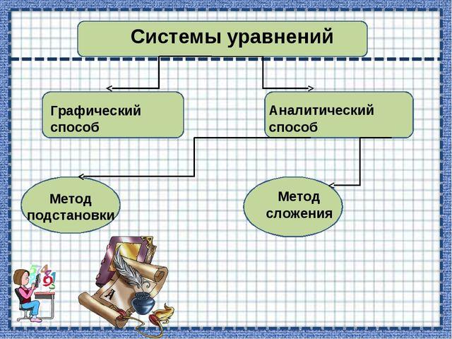 Системы уравнений  Графический способ  Аналитический способ Метод подстан...