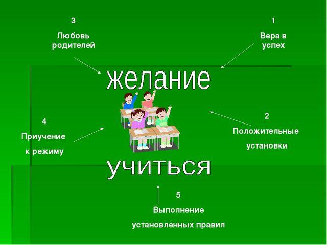 5 Выполнение установленных правил 2 Положительные установки 3 Любовь родителе...