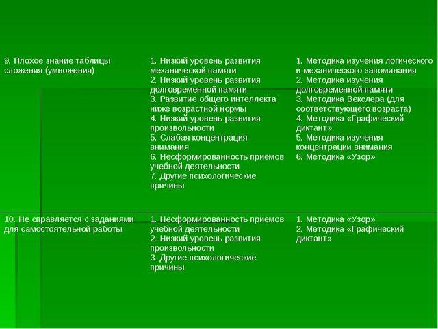 9. Плохое знание таблицы сложения (умножения)1. Низкий уровень развития меха...