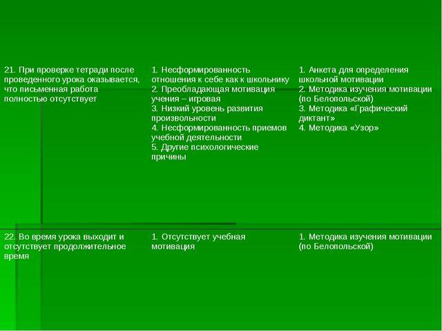 21. При проверке тетради после проведенного урока оказывается, что письменная...