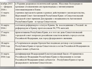 ноябрь 2013 г. - февраль 2014 г. 11 марта 2014 г в Украине разразился политич