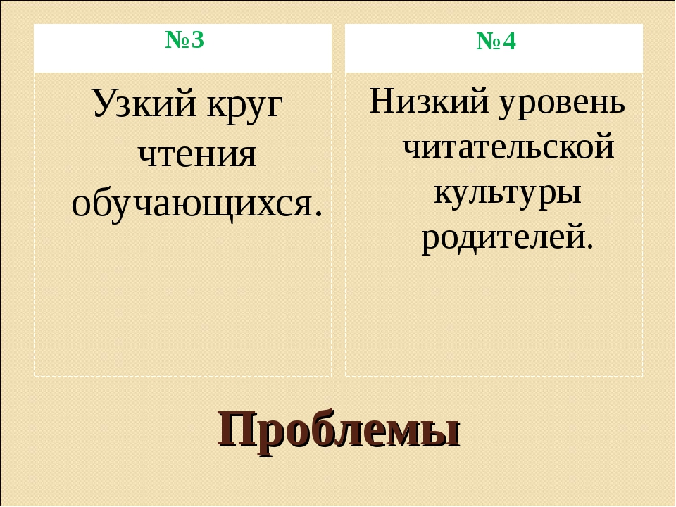 Проблемы №3 №4 Узкий круг чтения обучающихся. Низкий уровень читательской кул...
