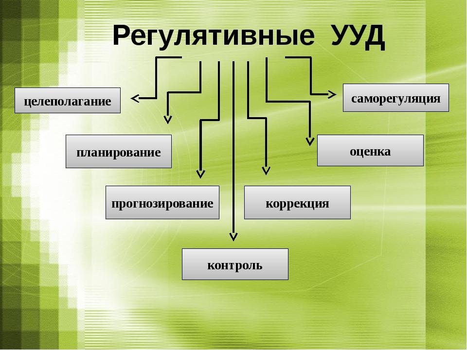 целеполагание планирование прогнозирование контроль коррекция оценка саморегу...