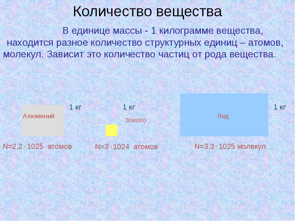 Количество вещества В единице массы - 1 килограмме вещества, находится разное...