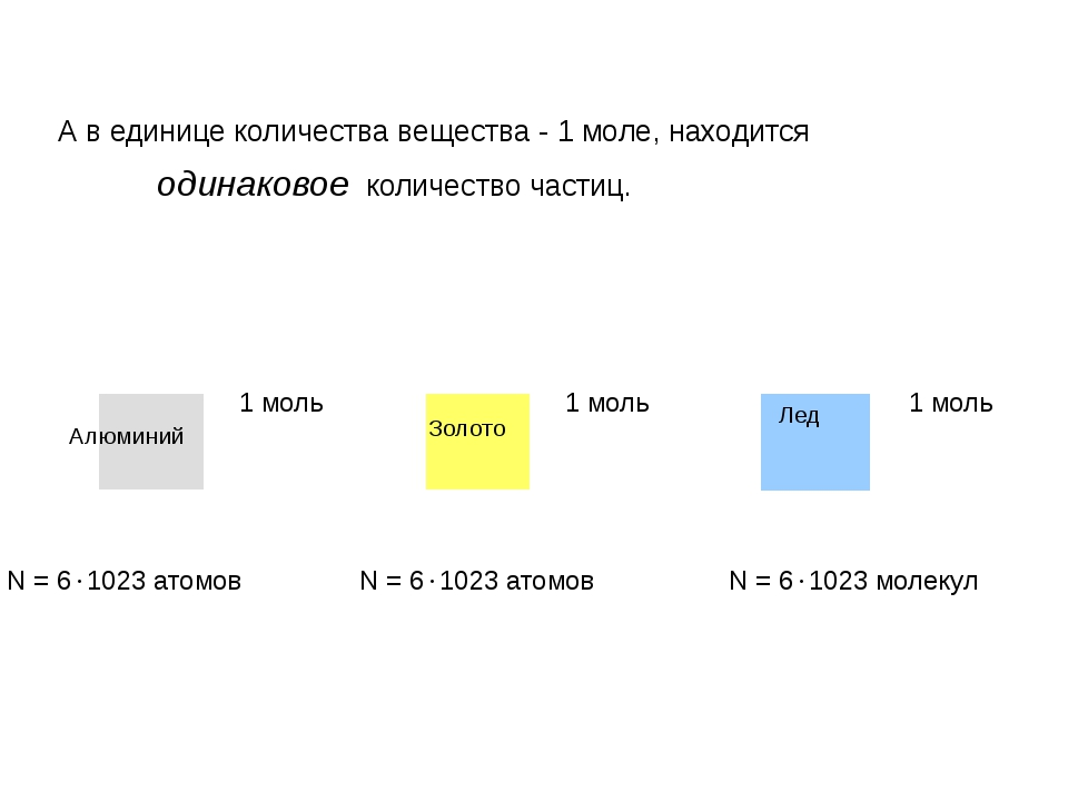 А в единице количества вещества - 1 моле, находится одинаковое количество час...