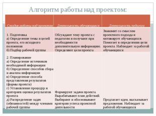 Алгоритм работы над проектом: Стадия работы над проектом Деятельность обучающ