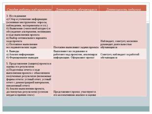 Стадия работы над проектом Деятельность обучающихся Деятельность педагога 3.