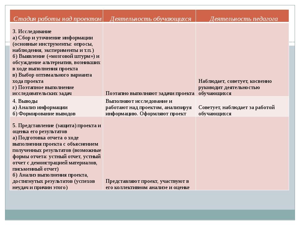 Стадия работы над проектом Деятельность обучающихся Деятельность педагога 3....
