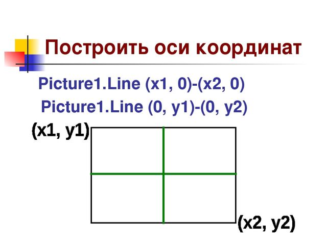 Построить оси координат Picture1.Line (x1, 0)-(x2, 0) Picture1.Line (0, y1)-(...