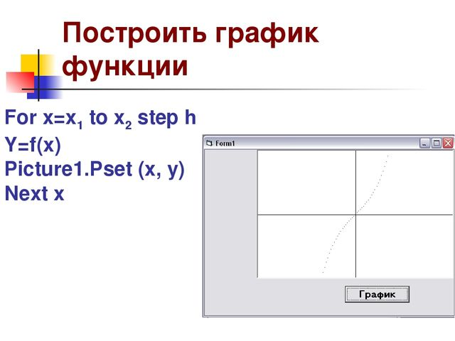 Построить график функции For x=x1 to x2 step h Y=f(x) Picture1.Pset (x, y) Ne...