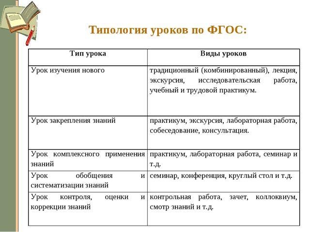 Типология уроков по ФГОС: Тип урокаВиды уроков Урок изучения новоготрадицио...