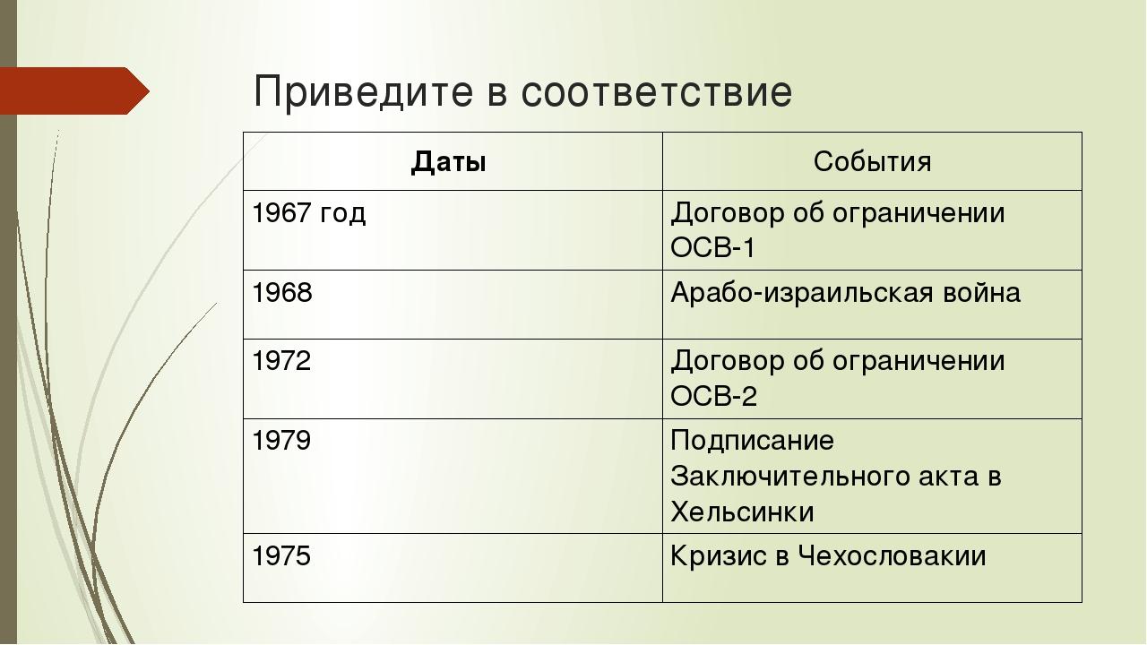 Приведите в соответствие Даты События 1967 год Договор об ограничении ОСВ-1 1...