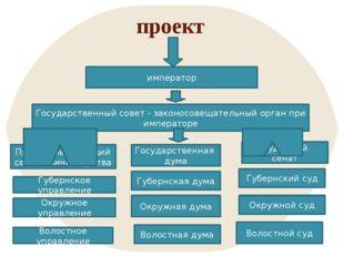 проект император Государственный совет - законосовещательный орган при импера