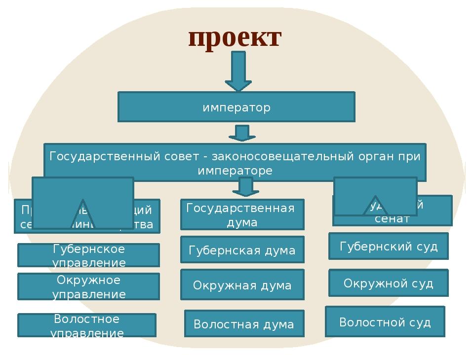 проект император Государственный совет - законосовещательный орган при импера...