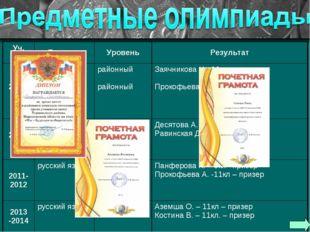 Уч. годПредметУровеньРезультат 2009-2010русский язык литературарайонный