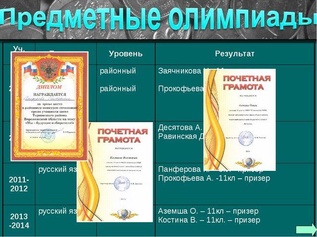 Уч. годПредметУровеньРезультат 2009-2010русский язык литературарайонный...