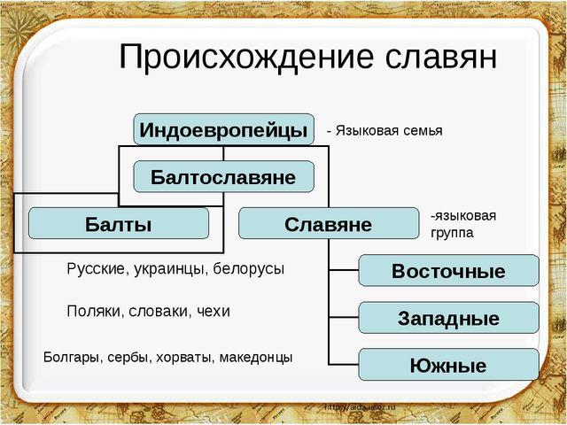 Происхождение славян - Языковая семья -языковая группа Русские, украинцы, бе...