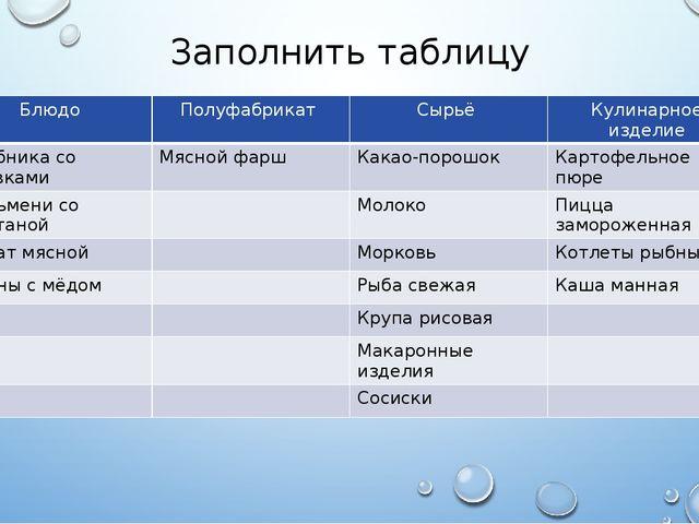 Заполнить таблицу Блюдо Полуфабрикат Сырьё Кулинарное изделие Клубника со сли...