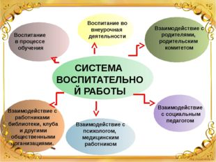 СИСТЕМА ВОСПИТАТЕЛЬНОЙ РАБОТЫ Воспитание во внеурочная деятельности Взаимоде