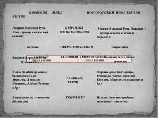 КИЕВСКИЙ ЦИКЛ БЫЛИН НОВГОРОДСКИЙ ЦИКЛ БЫЛИН РасцветКиевской Руси, Киев – цен