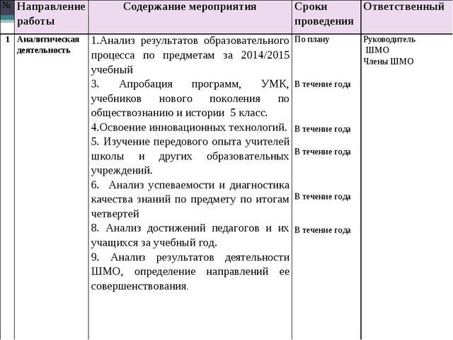 №Направление работыСодержание мероприятияСроки проведения Ответственный 1...