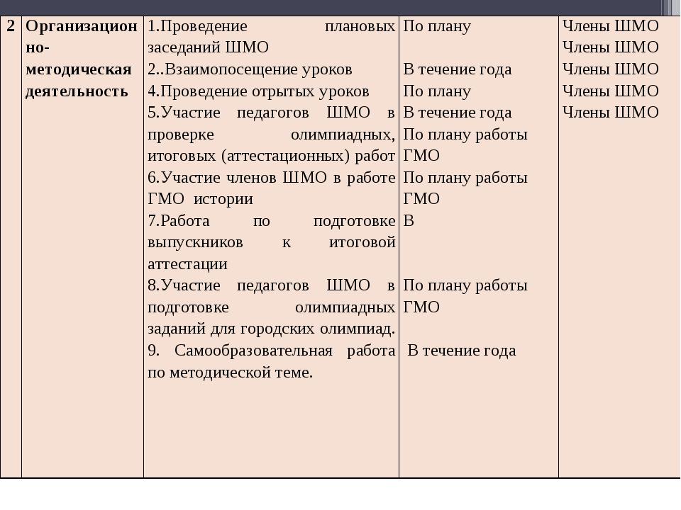 2Организационно-методическая деятельность1.Проведение плановых заседаний ШМ...
