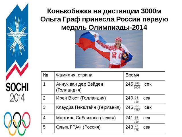 Конькобежка на дистанции 3000м Ольга Граф принесла России первую медаль Олимп...