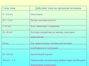 Сила токаДействие тока на организм человека 0 – 0,5 мАОтсутствует 0,5 – 2 м