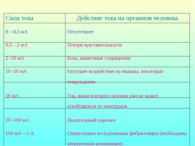 Сила токаДействие тока на организм человека 0 – 0,5 мАОтсутствует 0,5 – 2 м...